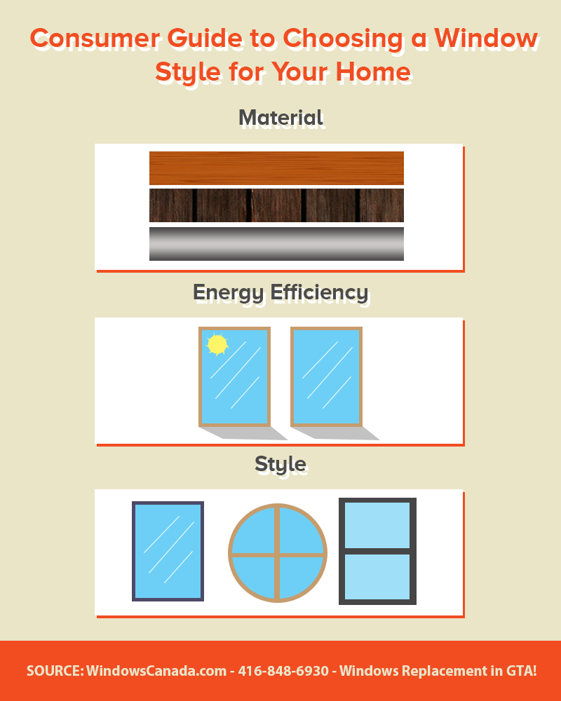 Consumer Guide to Choosing a Window Style - Infographic
