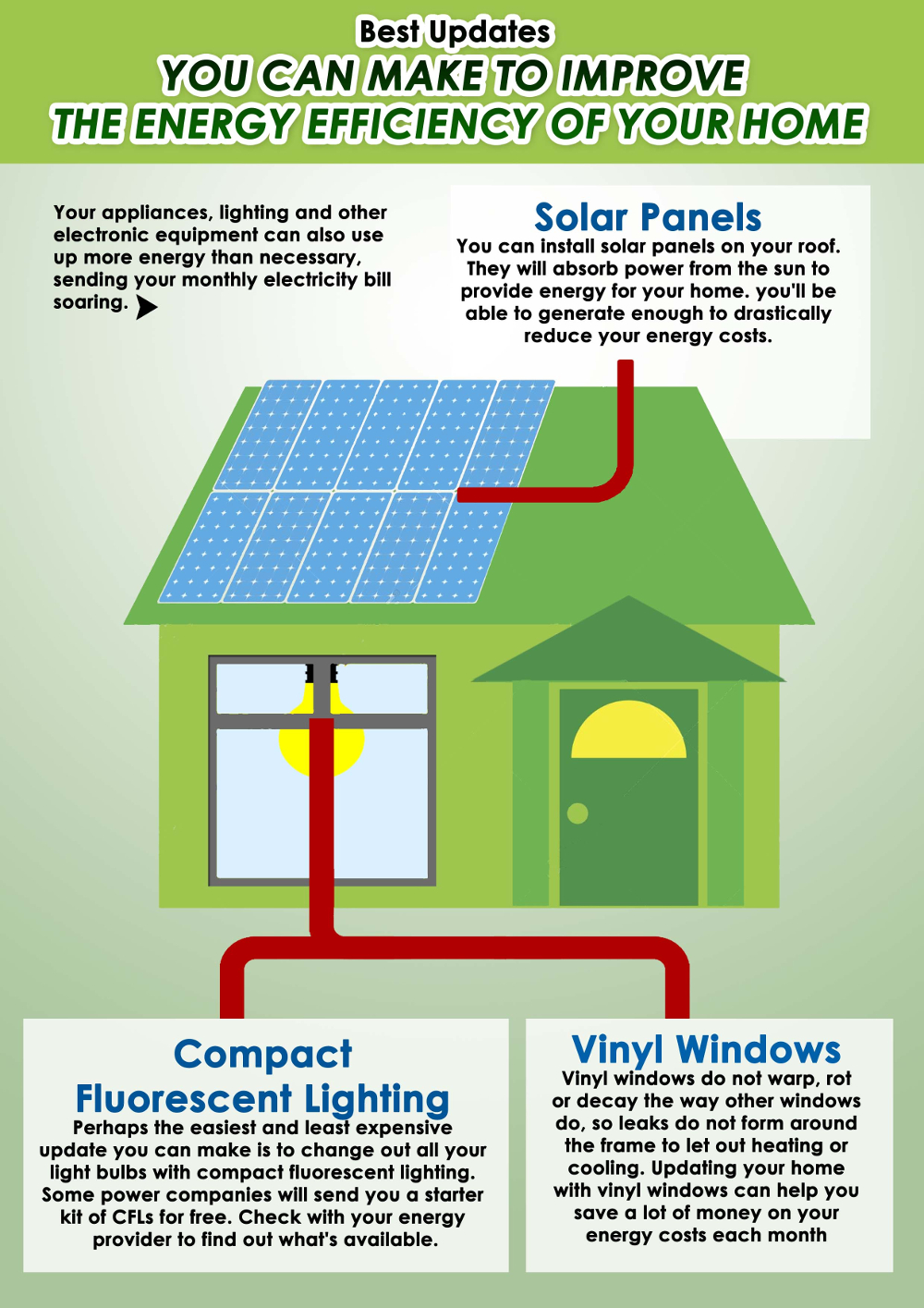 Best Updates You can Make to Improve the Energy Efficiency of Your Home